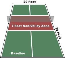 Non volley zone
