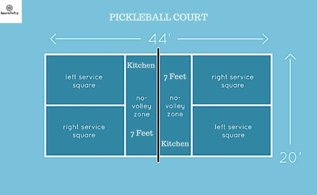 Why is it called the kitchen in pickleball